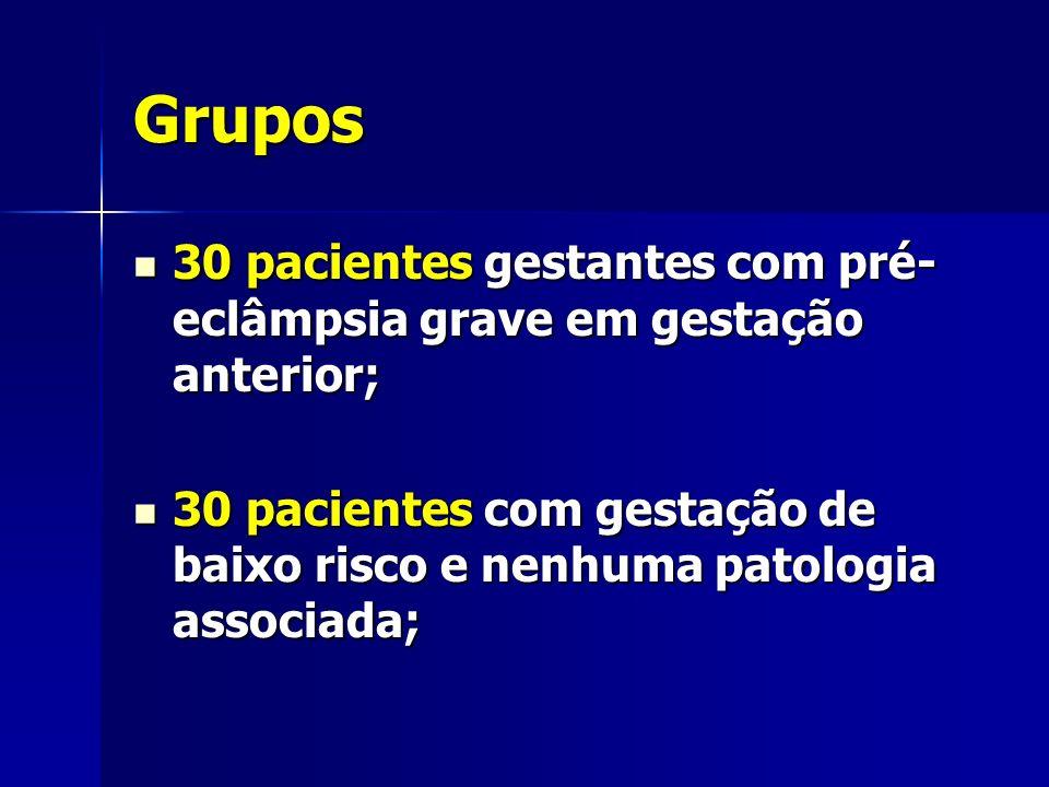 Grupos 30 pacientes gestantes com pré- eclâmpsia grave em gestação anterior; 30 pacientes gestantes com pré- eclâmpsia grave em gestação anterior; 30 pacientes com gestação de baixo risco e nenhuma patologia associada; 30 pacientes com gestação de baixo risco e nenhuma patologia associada;