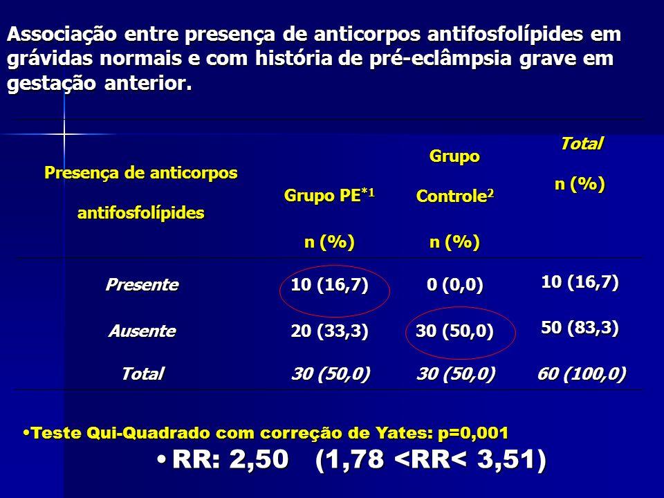Associação entre presença de anticorpos antifosfolípides em grávidas normais e com história de pré-eclâmpsia grave em gestação anterior.