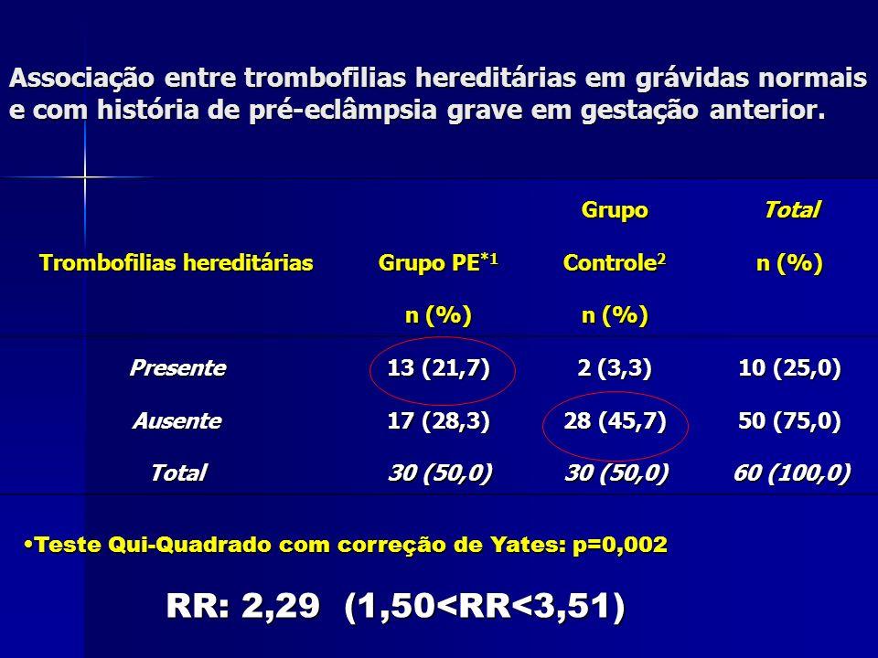 Associação entre trombofilias hereditárias em grávidas normais e com história de pré-eclâmpsia grave em gestação anterior.