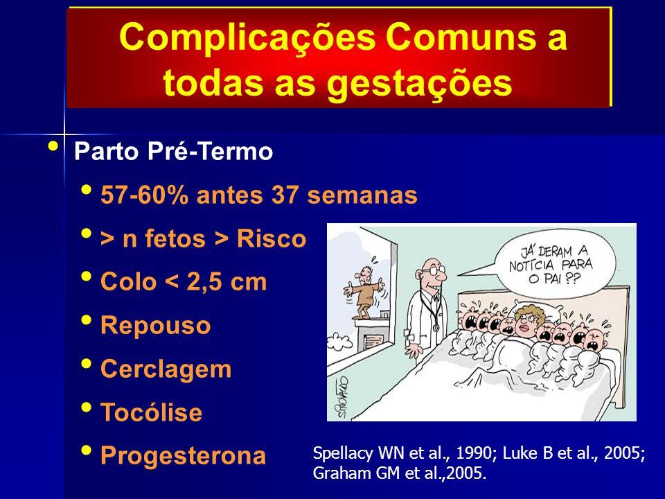 Complicações Comuns a todas as gestações Parto Pré-Termo 57-60% antes 37 semanas > n fetos > Risco Colo < 2,5 cm Repouso Cerclagem Tocólise Progesterona Spellacy WN et al., 1990; Luke B et al., 2005; Graham GM et al.,2005.