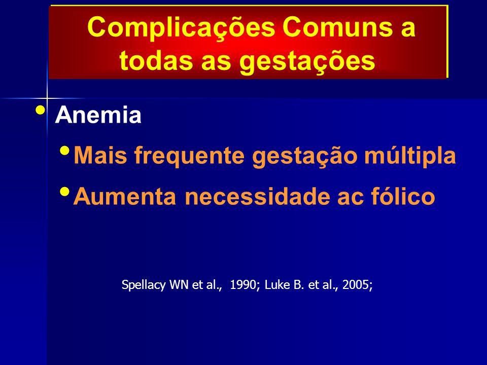 Complicações Comuns a todas as gestações Anemia Mais frequente gestação múltipla Aumenta necessidade ac fólico Spellacy WN et al., 1990; Luke B.