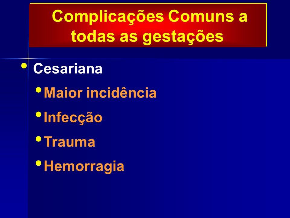 Complicações Comuns a todas as gestações Cesariana Maior incidência Infecção Trauma Hemorragia