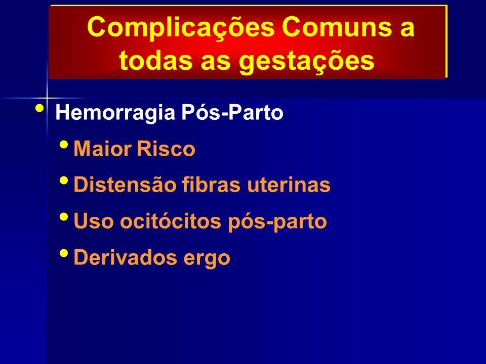 Complicações Comuns a todas as gestações Hemorragia Pós-Parto Maior Risco Distensão fibras uterinas Uso ocitócitos pós-parto Derivados ergo