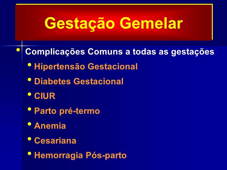 Gestação Gemelar Complicações Comuns a todas as gestações Hipertensão Gestacional Diabetes Gestacional CIUR Parto pré-termo Anemia Cesariana Hemorragia Pós-parto