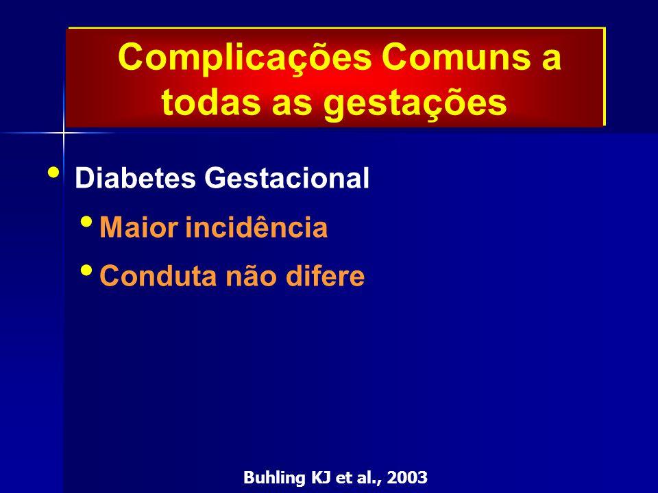 Complicações Comuns a todas as gestações Diabetes Gestacional Maior incidência Conduta não difere Buhling KJ et al., 2003