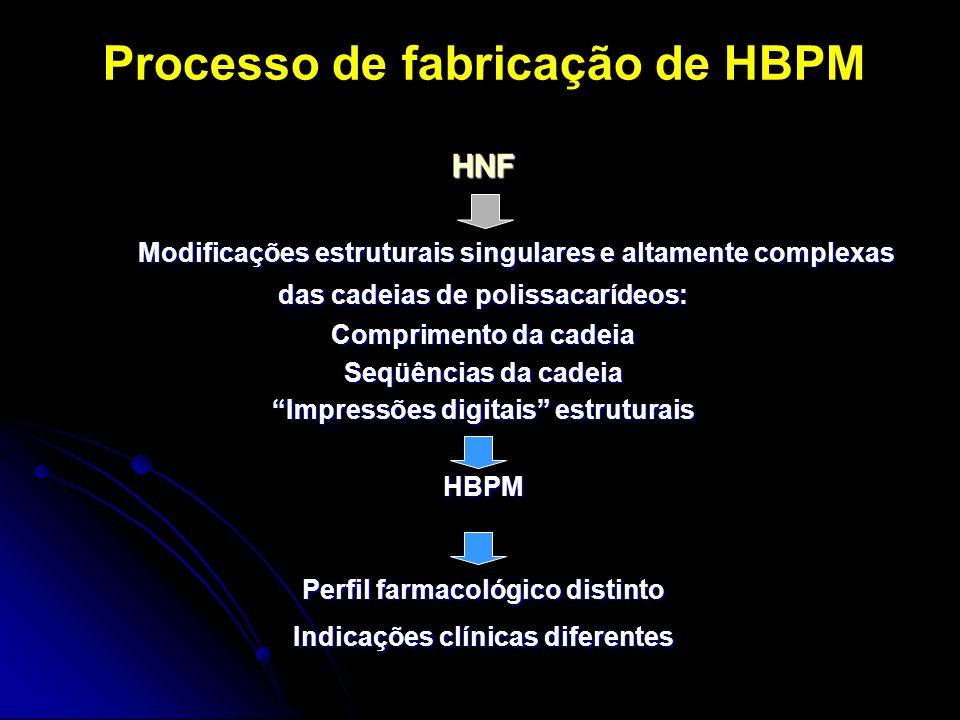 Processo de fabricação de HBPM HNF Modificações estruturais singulares e altamente complexas Modificações estruturais singulares e altamente complexas das cadeias de polissacarídeos: Comprimento da cadeia Seqüências da cadeia Impressões digitais estruturais HBPM Perfil farmacológico distinto Indicações clínicas diferentes