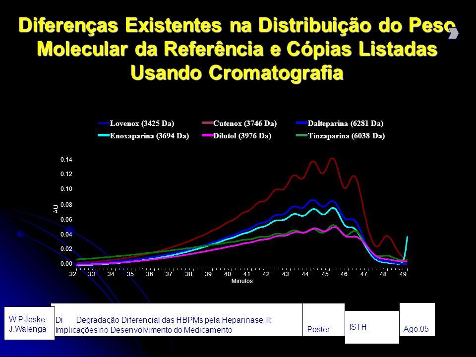 Diferenças Existentes na Distribuição do Peso Molecular da Referência e Cópias Listadas Usando Cromatografia Lovenox (3425 Da) Enoxaparina (3694 Da) Cutenox (3746 Da) Dilutol (3976 Da) Dalteparina (6281 Da) Tinzaparina (6038 Da) AU 0.00 0.02 0.04 0.06 0.08 0.10 0.12 0.14 Minutos 323334353637383940414243444546474849 Ago.05 ISTH Poster Di Degradação Diferencial das HBPMs pela Heparinase-II: Implicações no Desenvolvimento do Medicamento W.P.Jeske J.Walenga