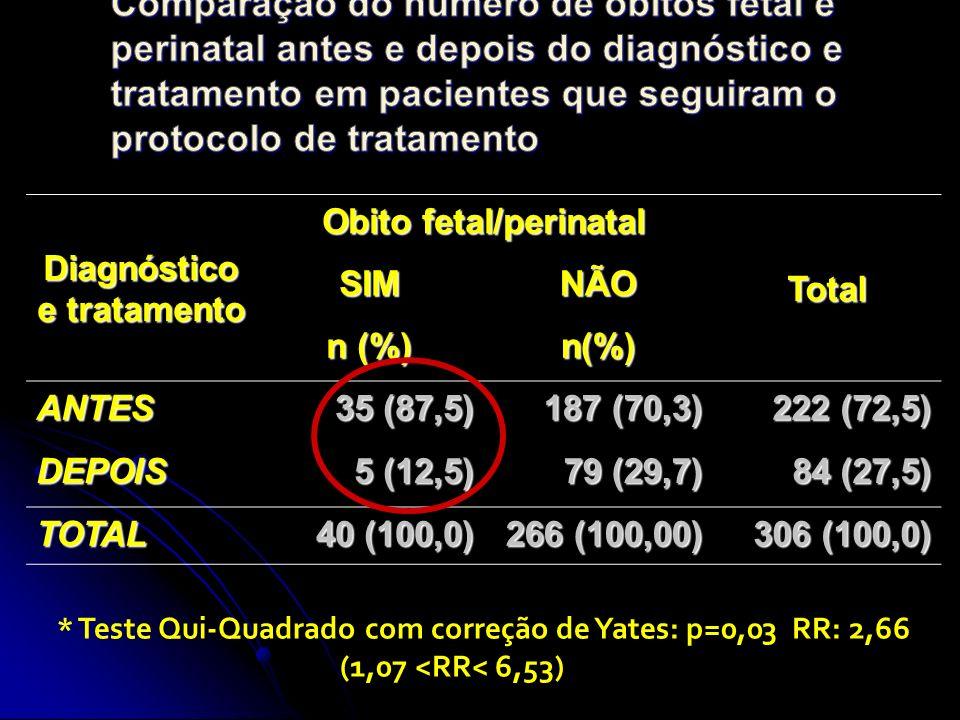 Diagnóstico e tratamento Obito fetal/perinatal TotalSIMNÃO n (%) n(%) ANTES 35 (87,5) 187 (70,3) 222 (72,5) DEPOIS 5 (12,5) 79 (29,7) 84 (27,5) TOTAL 40 (100,0) 266 (100,00) 306 (100,0) * Teste Qui-Quadrado com correção de Yates: p=0,03 RR: 2,66 (1,07 <RR< 6,53)