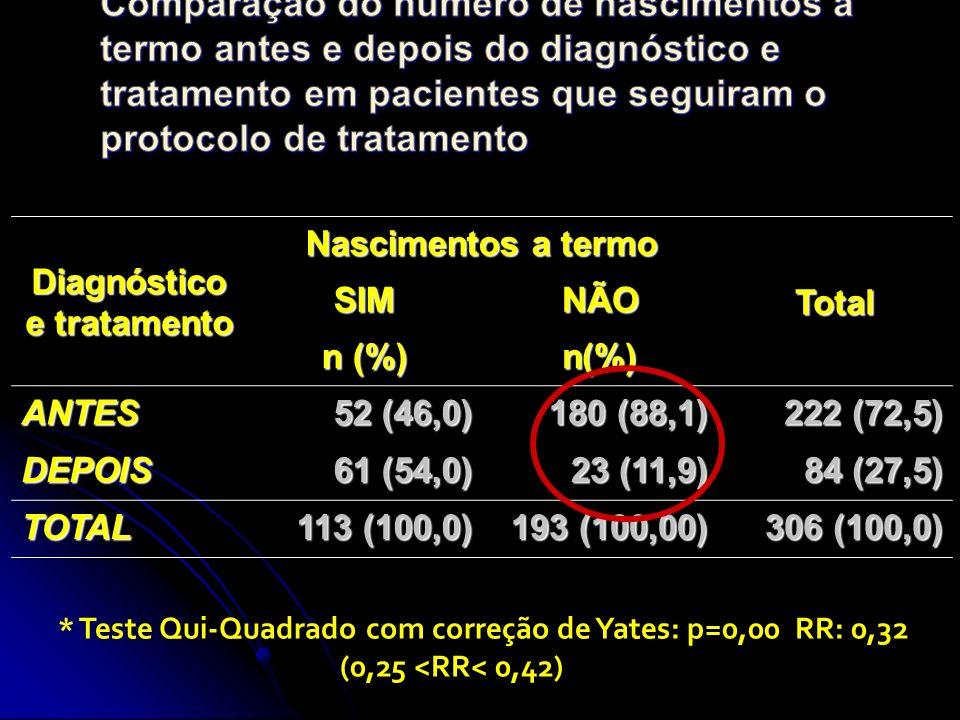 Diagnóstico e tratamento Nascimentos a termo TotalSIMNÃO n (%) n(%) ANTES 52 (46,0) 180 (88,1) 222 (72,5) DEPOIS 61 (54,0) 23 (11,9) 84 (27,5) TOTAL 113 (100,0) 193 (100,00) 306 (100,0) * Teste Qui-Quadrado com correção de Yates: p=0,00 RR: 0,32 (0,25 <RR< 0,42)