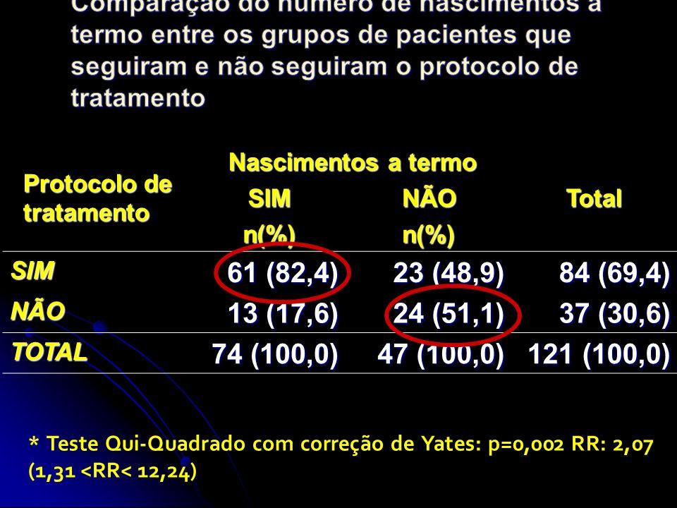 Protocolo de tratamento Nascimentos a termo TotalSIMNÃO n(%)n(%) SIM 61 (82,4) 23 (48,9) 84 (69,4) NÃO 13 (17,6) 24 (51,1) 37 (30,6) TOTAL 74 (100,0) 47 (100,0) 121 (100,0) * Teste Qui-Quadrado com correção de Yates: p=0,002 RR: 2,07 (1,31 <RR< 12,24)
