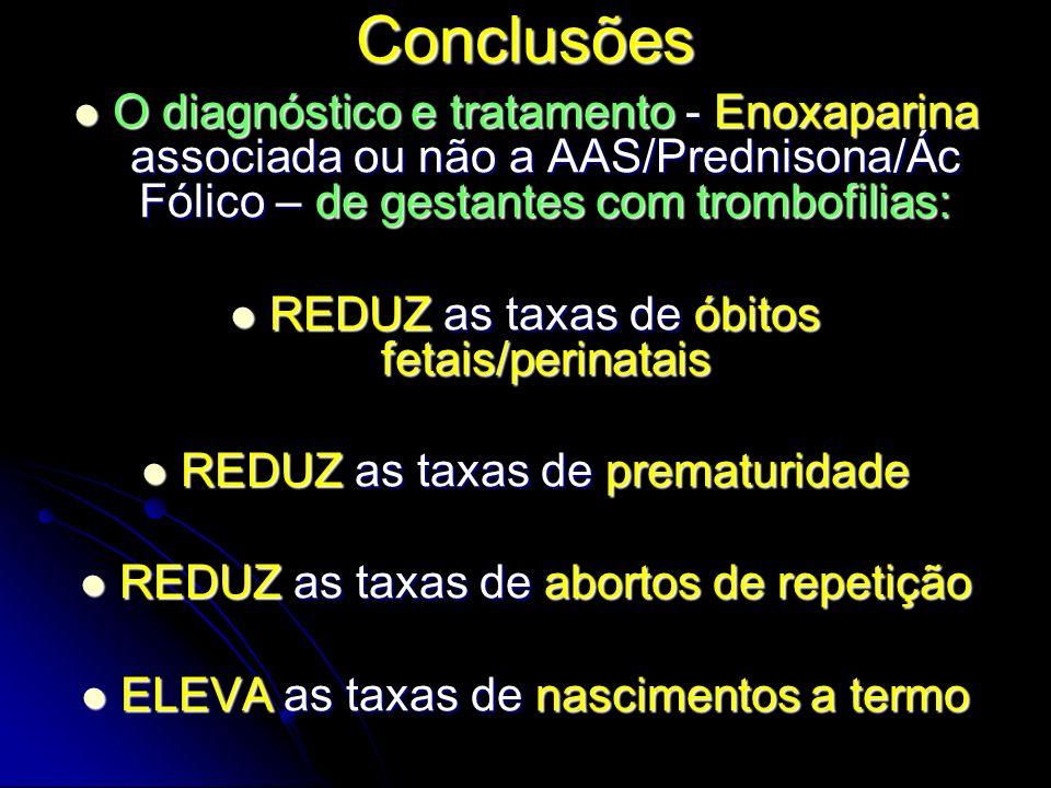 Conclusões O diagnóstico e tratamento - Enoxaparina associada ou não a AAS/Prednisona/Ác Fólico – de gestantes com trombofilias: O diagnóstico e tratamento - Enoxaparina associada ou não a AAS/Prednisona/Ác Fólico – de gestantes com trombofilias: REDUZ as taxas de óbitos fetais/perinatais REDUZ as taxas de óbitos fetais/perinatais REDUZ as taxas de prematuridade REDUZ as taxas de prematuridade REDUZ as taxas de abortos de repetição REDUZ as taxas de abortos de repetição ELEVA as taxas de nascimentos a termo ELEVA as taxas de nascimentos a termo