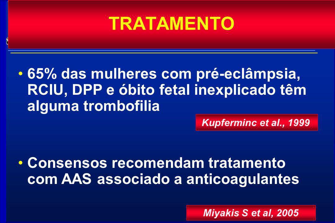 65% das mulheres com pré-eclâmpsia, RCIU, DPP e óbito fetal inexplicado têm alguma trombofilia Kupferminc et al., 1999 Consensos recomendam tratamento