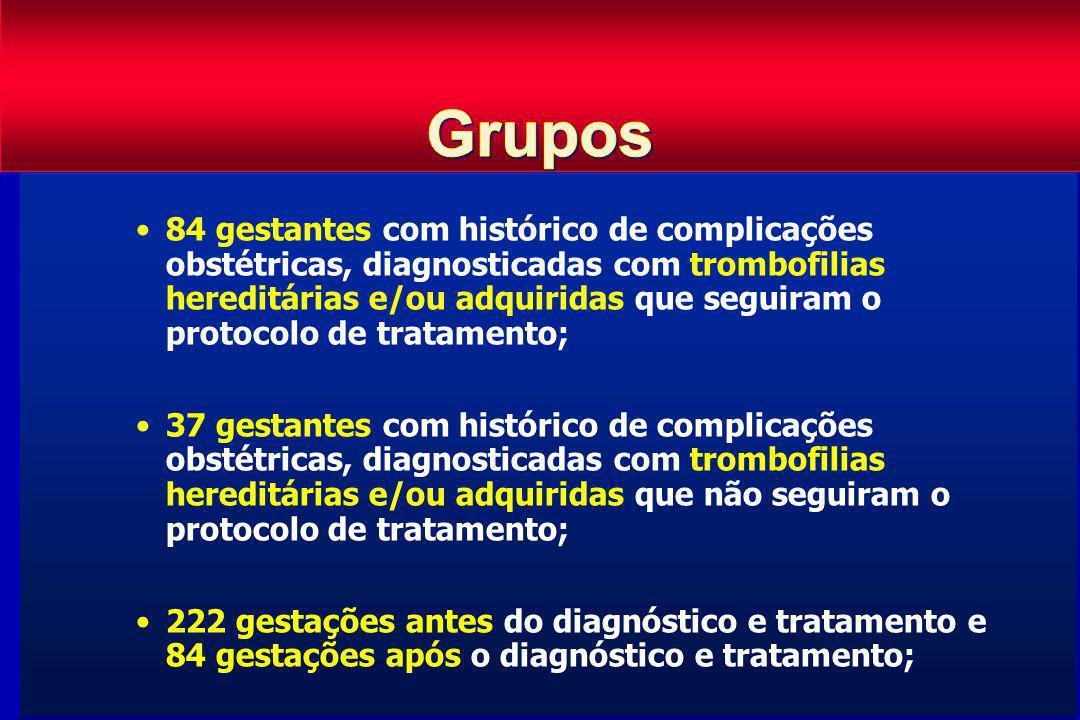 84 gestantes com histórico de complicações obstétricas, diagnosticadas com trombofilias hereditárias e/ou adquiridas que seguiram o protocolo de trata