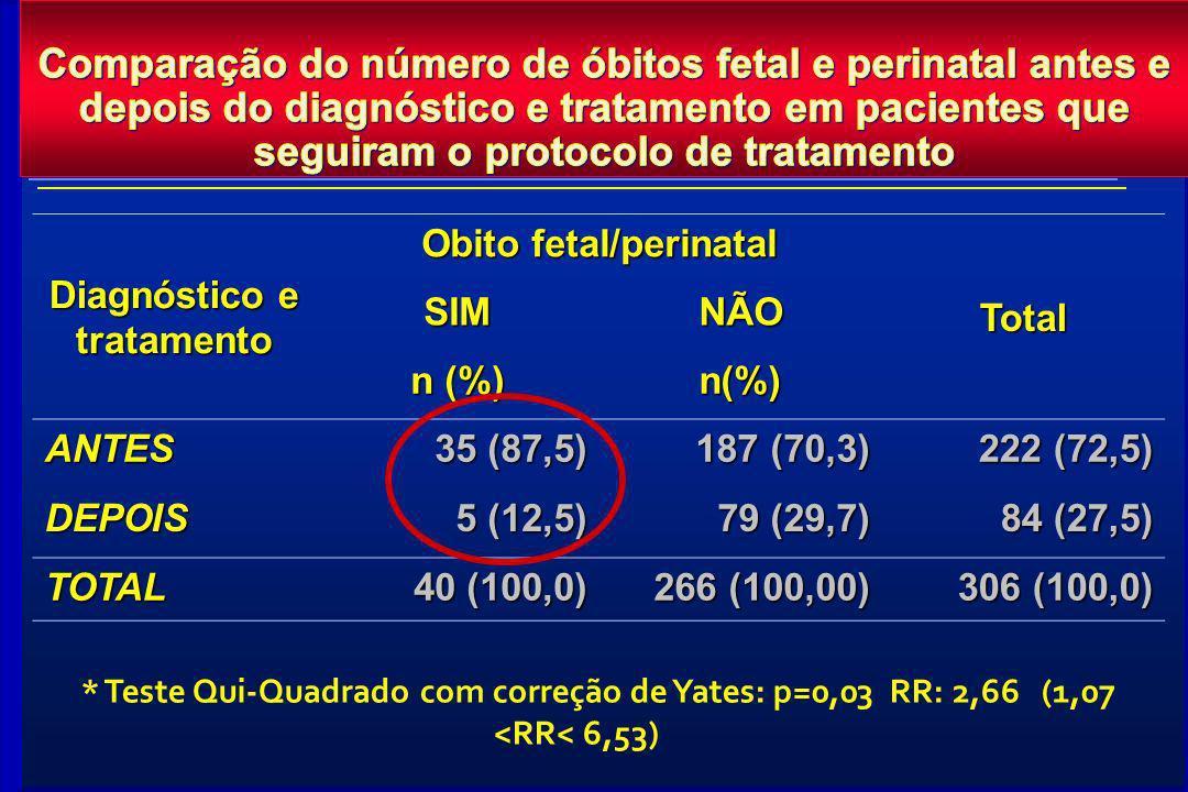 Diagnóstico e tratamento Obito fetal/perinatal TotalSIMNÃO n (%) n(%) ANTES 35 (87,5) 187 (70,3) 222 (72,5) DEPOIS 5 (12,5) 79 (29,7) 84 (27,5) TOTAL
