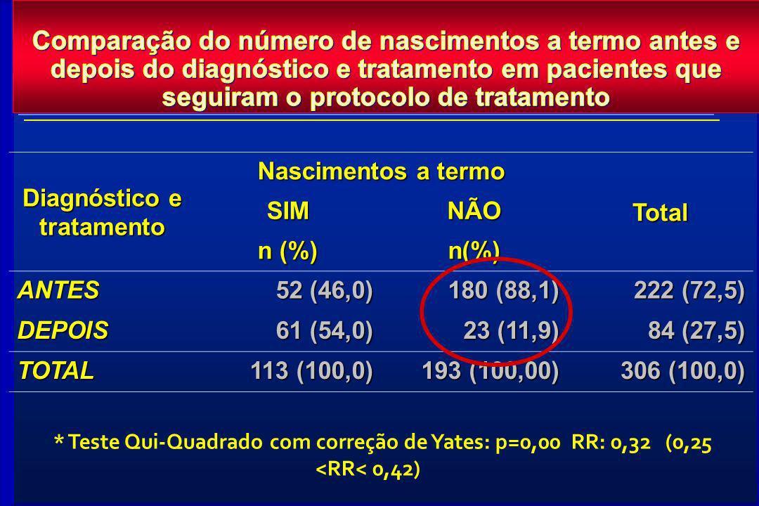 Diagnóstico e tratamento Nascimentos a termo TotalSIMNÃO n (%) n(%) ANTES 52 (46,0) 180 (88,1) 222 (72,5) DEPOIS 61 (54,0) 23 (11,9) 84 (27,5) TOTAL 1