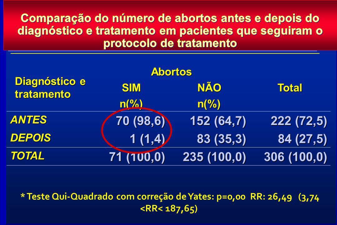 Diagnóstico e tratamento AbortosTotalSIMNÃO n(%)n(%) ANTES 70 (98,6) 152 (64,7) 222 (72,5) DEPOIS 1 (1,4) 83 (35,3) 84 (27,5) TOTAL 71 (100,0) 235 (10