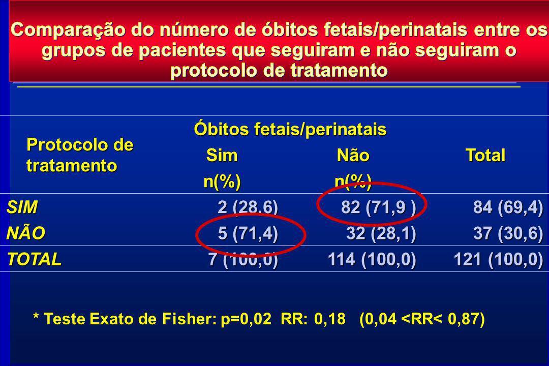 Protocolo de tratamento Óbitos fetais/perinatais TotalSimNão n(%)n(%) SIM 2 (28,6) 82 (71,9 ) 84 (69,4) NÃO 5 (71,4) 32 (28,1) 37 (30,6) TOTAL 7 (100,