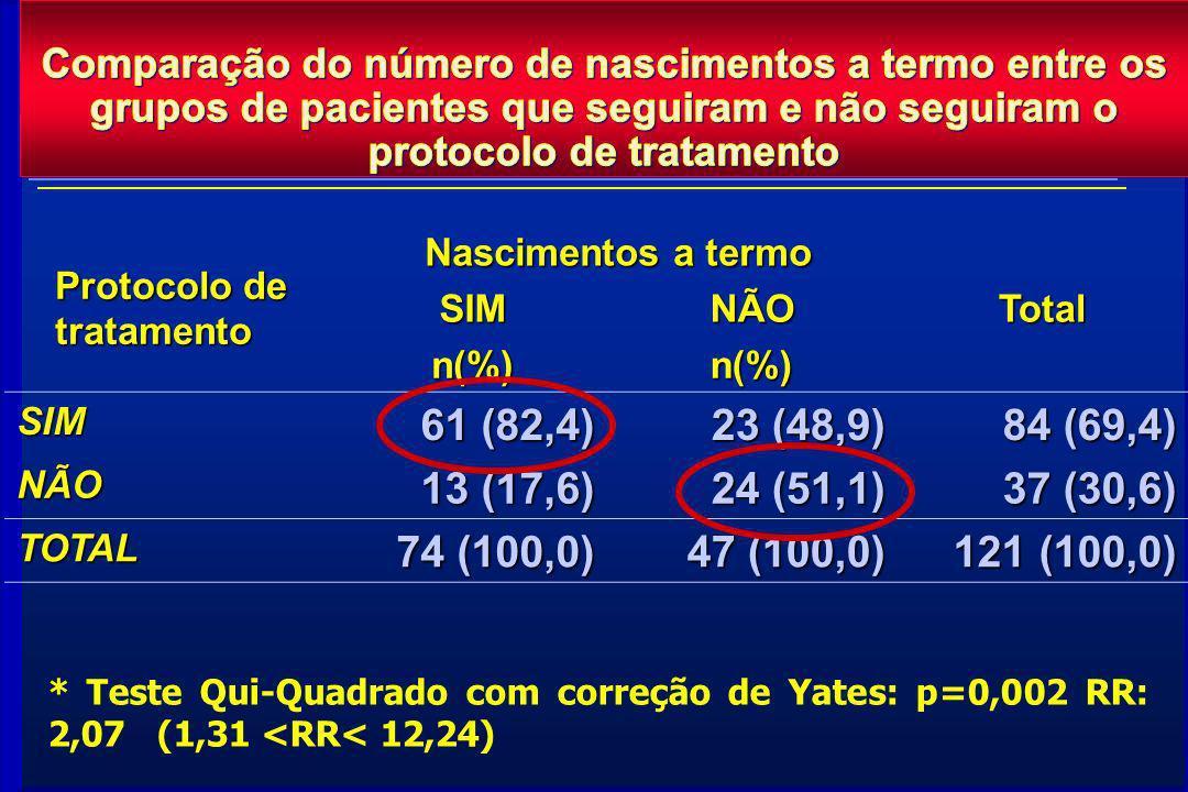 Protocolo de tratamento Nascimentos a termo TotalSIMNÃO n(%)n(%) SIM 61 (82,4) 23 (48,9) 84 (69,4) NÃO 13 (17,6) 24 (51,1) 37 (30,6) TOTAL 74 (100,0)
