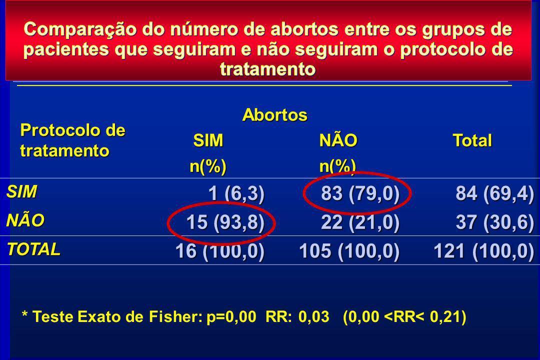 Protocolo de tratamento AbortosTotalSIMNÃO n(%)n(%) SIM 1 (6,3) 83 (79,0) 84 (69,4) NÃO 15 (93,8) 22 (21,0) 37 (30,6) TOTAL 16 (100,0) 105 (100,0) 121