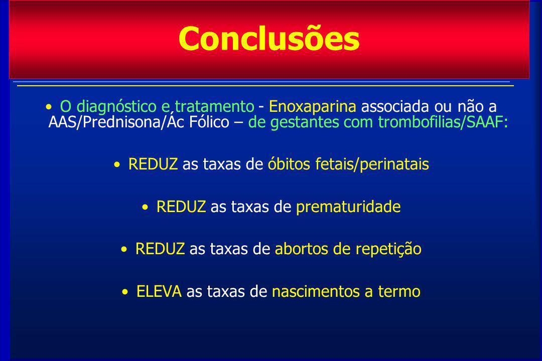 Conclusões O diagnóstico e tratamento - Enoxaparina associada ou não a AAS/Prednisona/Ác Fólico – de gestantes com trombofilias/SAAF: REDUZ as taxas de óbitos fetais/perinatais REDUZ as taxas de prematuridade REDUZ as taxas de abortos de repetição ELEVA as taxas de nascimentos a termo