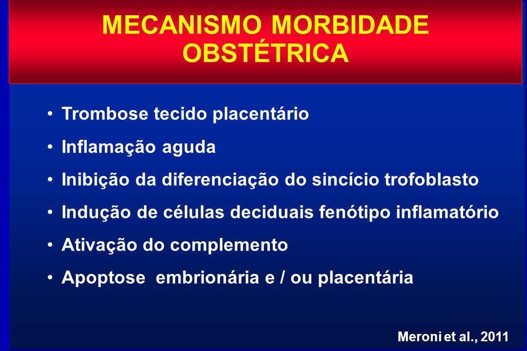 Trombose tecido placentário Inflamação aguda Inibição da diferenciação do sincício trofoblasto Indução de células deciduais fenótipo inflamatório Ativação do complemento Apoptose embrionária e / ou placentária Meroni et al., 2011 MECANISMO MORBIDADE OBSTÉTRICA
