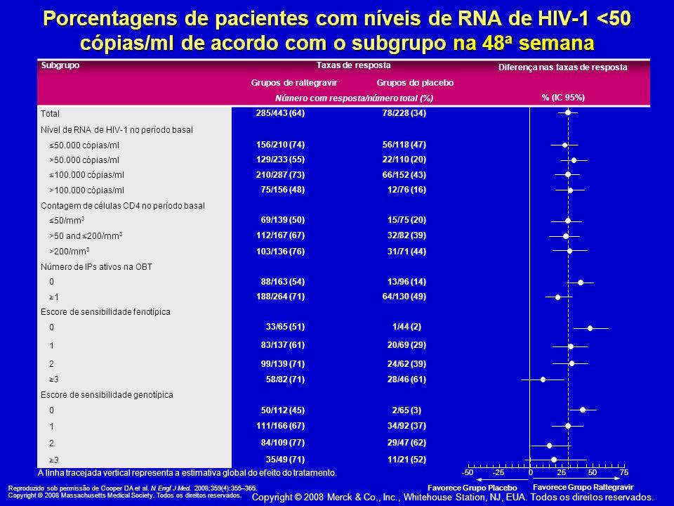 Copyright © 2008 Merck & Co., Inc., Whitehouse Station, NJ, EUA. Todos os direitos reservados. Porcentagens de pacientes com níveis de RNA de HIV-1 <5