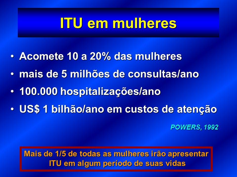 Acomete 10 a 20% das mulheresAcomete 10 a 20% das mulheres mais de 5 milhões de consultas/anomais de 5 milhões de consultas/ano 100.000 hospitalizaçõe
