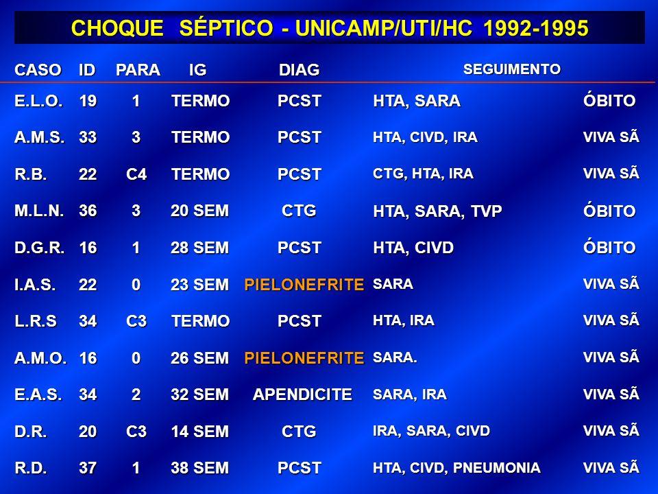 CHOQUE SÉPTICO - UNICAMP/UTI/HC 1992-1995 CASOIDPARAIGDIAGSEGUIMENTO E.L.O.191TERMOPCST HTA, SARA ÓBITO A.M.S.333TERMOPCST HTA, CIVD, IRA VIVA SÃ R.B.