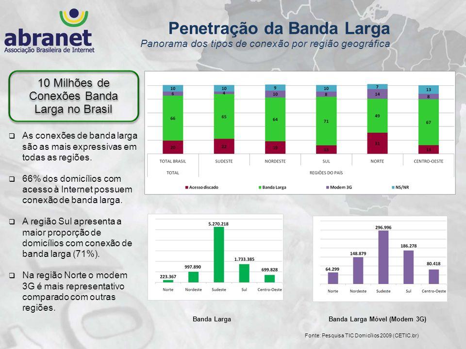 As conexões de banda larga são as mais expressivas em todas as regiões. 66% dos domicílios com acesso à Internet possuem conexão de banda larga. A reg