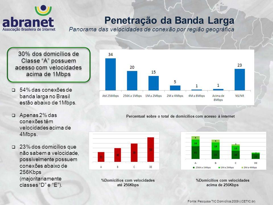 54% das conexões de banda larga no Brasil estão abaixo de 1Mbps. Apenas 2% das conexões têm velocidades acima de 4Mbps. 23% dos domicílios que não sab