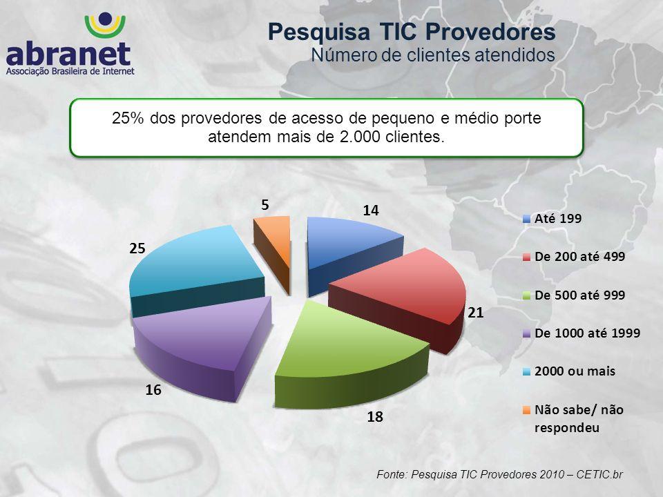 Pesquisa TIC Provedores Número de clientes atendidos 25% dos provedores de acesso de pequeno e médio porte atendem mais de 2.000 clientes. Fonte: Pesq