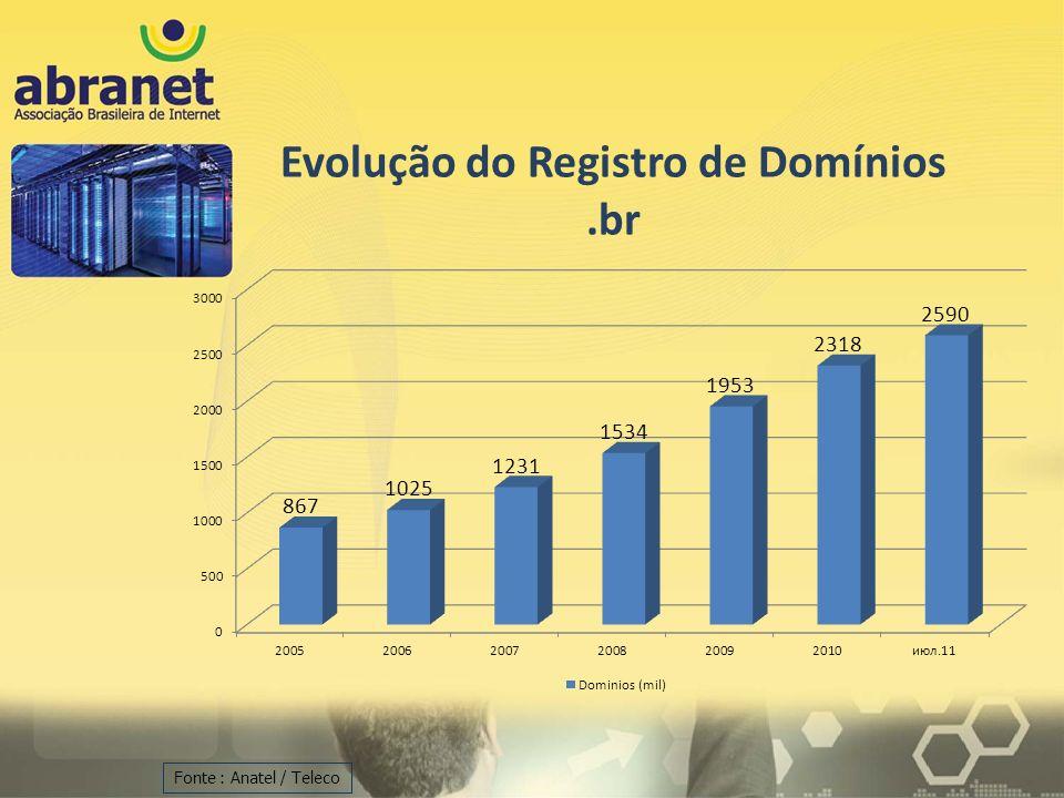 Fonte : Anatel / Teleco