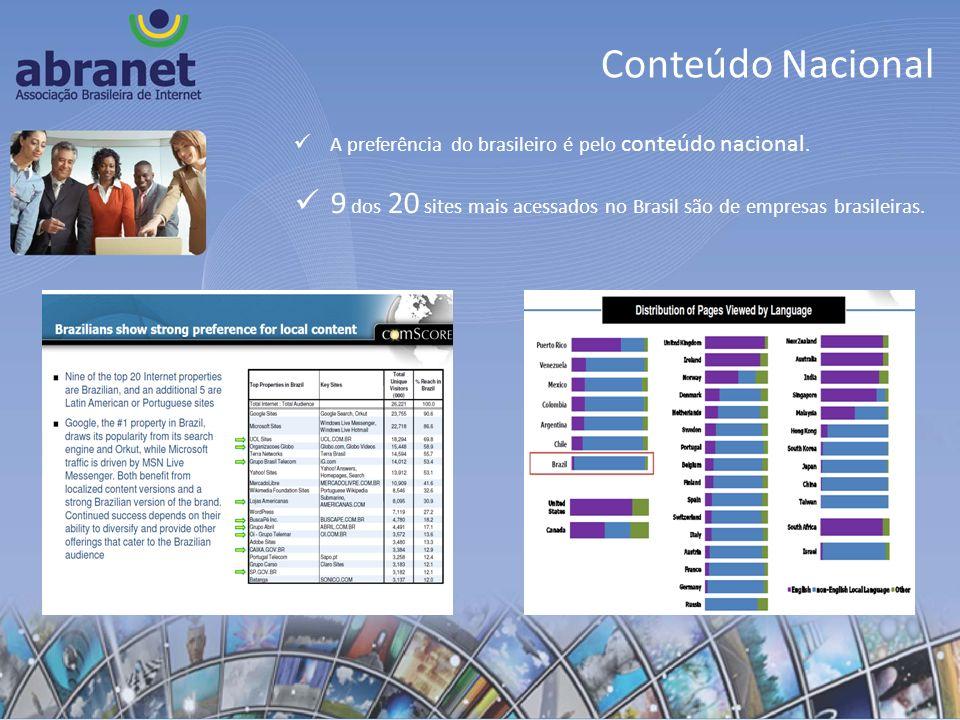 Conteúdo Nacional A preferência do brasileiro é pelo conteúdo nacional. 9 dos 20 sites mais acessados no Brasil são de empresas brasileiras.