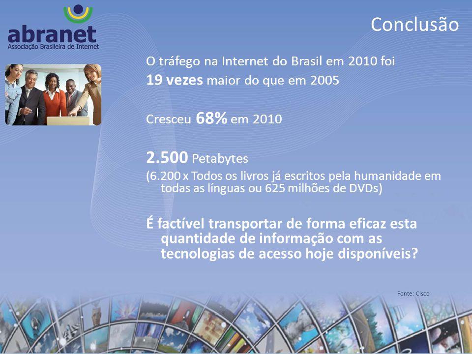 Conclusão O tráfego na Internet do Brasil em 2010 foi 19 vezes maior do que em 2005 Cresceu 68% em 2010 2.500 Petabytes (6.200 x Todos os livros já es