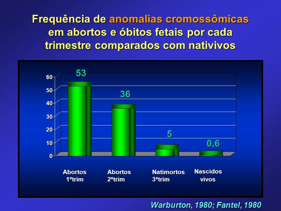 Frequência de anomalias cromossômicas em abortos e óbitos fetais por cada trimestre comparados com nativivos 0 10 20 30 40 50 60 Abortos1ºtrimAbortos2