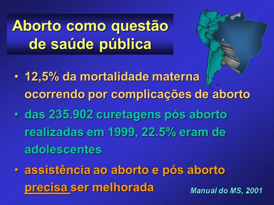 PERCENTUAL DE MM SEGUNDO PRINCIPAIS CAUSAS MS, 1985; Pazero et al, 1998 e Parpinelli et al, 1999 Hipertensão Hemorragia Infecção Aborto Indiretas % % 0 0 10 20 30 40 Campinas 1992-94 São Paulo 1996 Brasil 1985