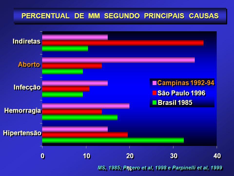 PERCENTUAL DE MM SEGUNDO PRINCIPAIS CAUSAS MS, 1985; Pazero et al, 1998 e Parpinelli et al, 1999 Hipertensão Hemorragia Infecção Aborto Indiretas % %