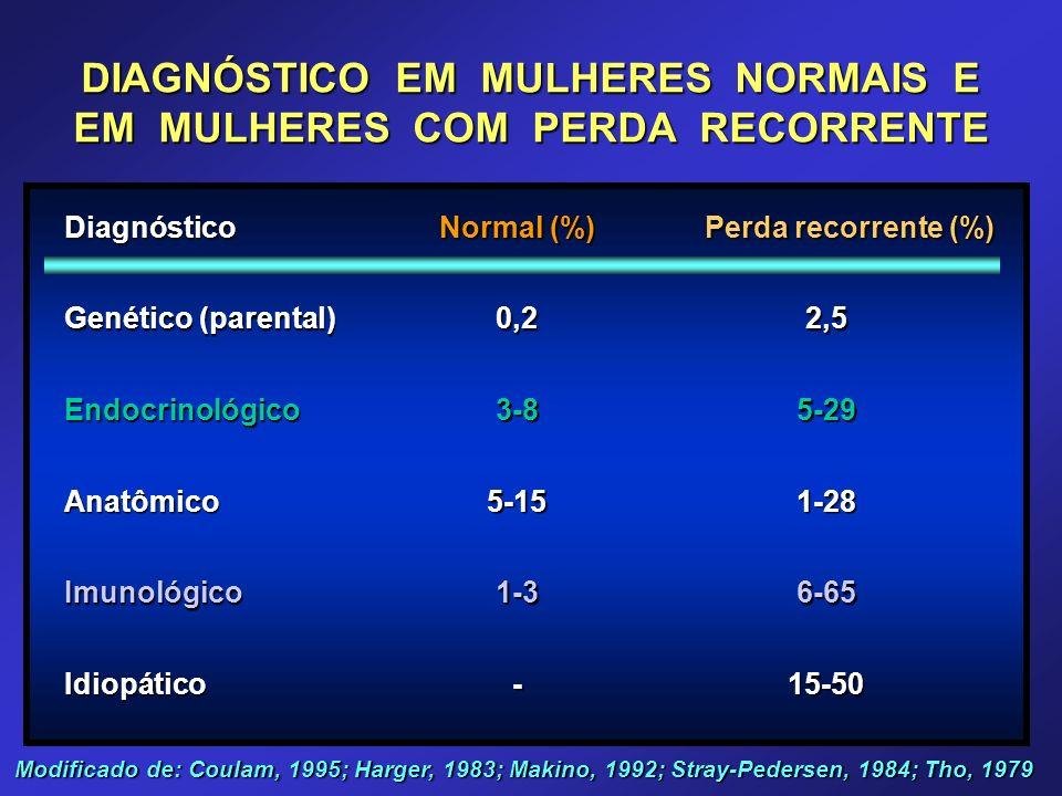 DIAGNÓSTICO EM MULHERES NORMAIS E EM MULHERES COM PERDA RECORRENTE Diagnóstico Normal (%) Perda recorrente (%) Genético (parental) 0,22,5 Endocrinológ