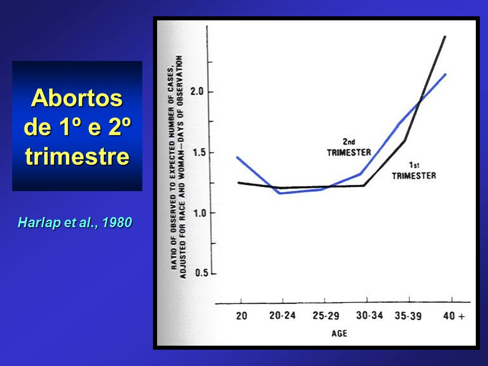Abortos de 1º e 2º trimestre Harlap et al., 1980