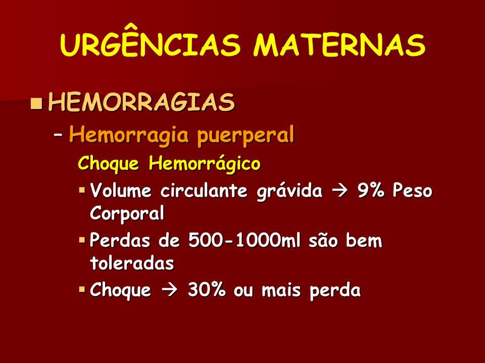 URGÊNCIAS MATERNAS HEMORRAGIAS HEMORRAGIAS –Hemorragia puerperal Choque Hemorrágico Volume circulante grávida 9% Peso Corporal Volume circulante grávida 9% Peso Corporal Perdas de 500-1000ml são bem toleradas Perdas de 500-1000ml são bem toleradas Choque 30% ou mais perda Choque 30% ou mais perda