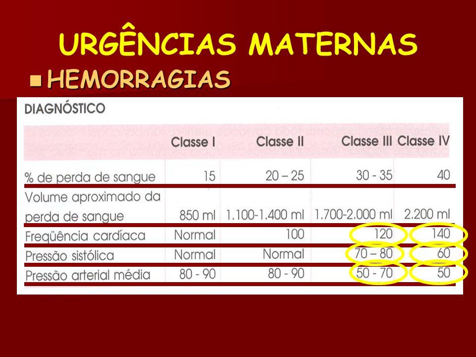 HEMORRAGIAS HEMORRAGIAS –Hemorragia puerperal Choque Hemorrágico URGÊNCIAS MATERNAS