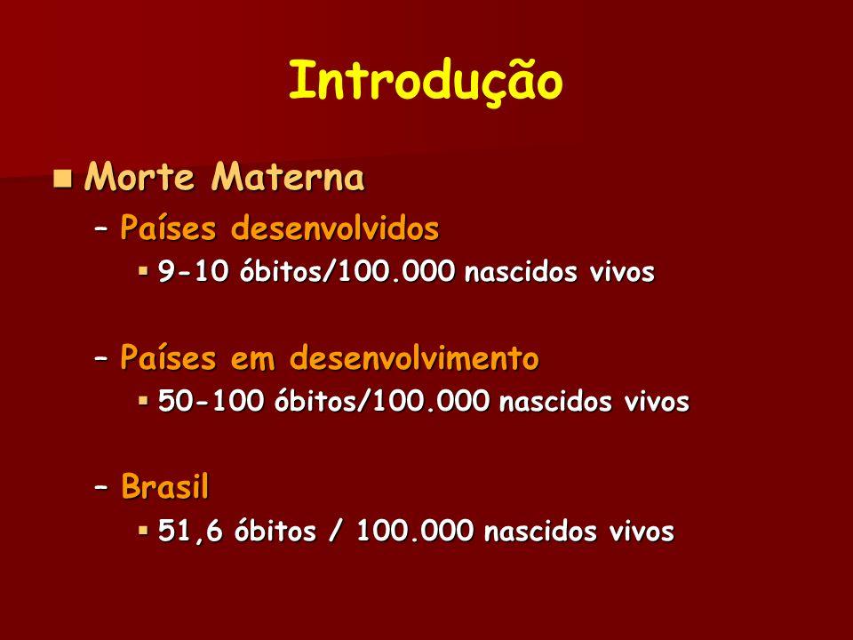 Introdução Morte Materna Morte Materna –Regiões Brasileiras Sul: 72,8 / 100.000 Sul: 72,8 / 100.000 Sudeste: 57,7 / 100.000 Sudeste: 57,7 / 100.000 Centro-Oeste: 58,3 / 100.000 Centro-Oeste: 58,3 / 100.000 Norte: 36,9 / 100.000 Norte: 36,9 / 100.000 Nordeste: 39,9 / 100.000 Nordeste: 39,9 / 100.000 Ministério Saúde, 2001