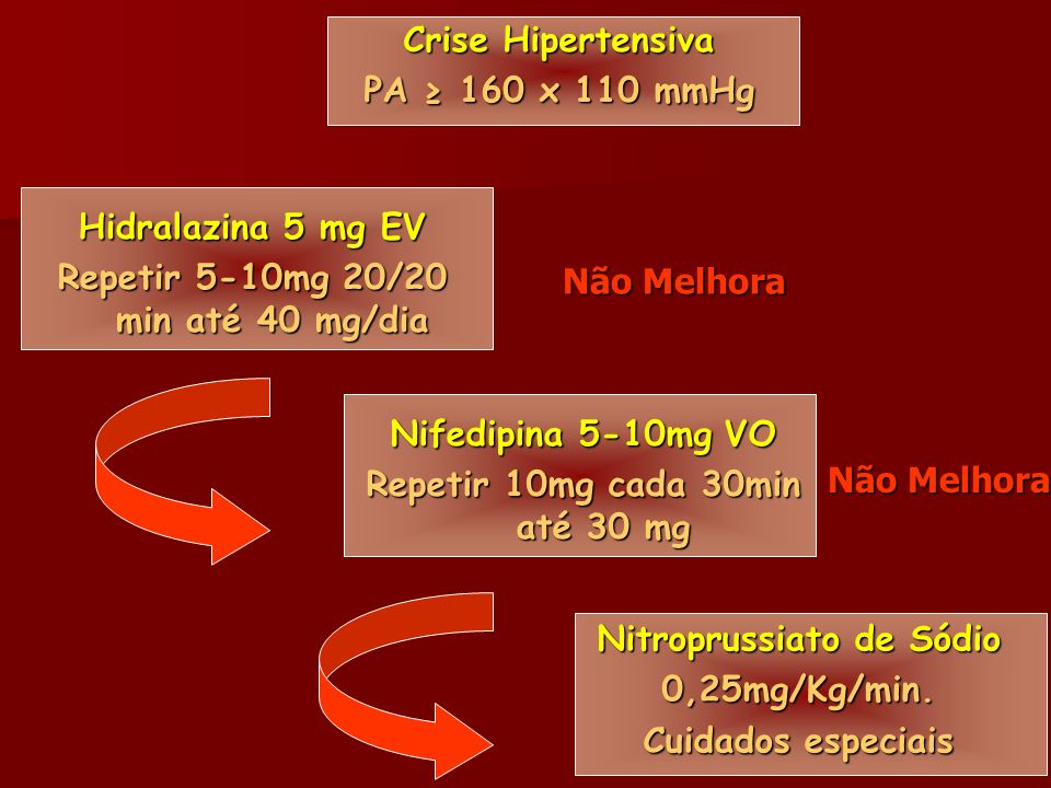 Crise Hipertensiva PA 160 x 110 mmHg Hidralazina 5 mg EV Repetir 5-10mg 20/20 min até 40 mg/dia Nifedipina 5-10mg VO Repetir 10mg cada 30min até 30 mg Nitroprussiato de Sódio 0,25mg/Kg/min.