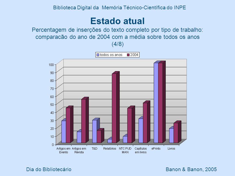 Dia do Bibliotecário Banon & Banon, 2005 Biblioteca Digital da Memória Técnico-Científica do INPE Estado atual Percentagem de inserções do texto compl
