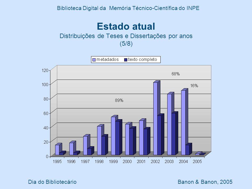 Dia do Bibliotecário Banon & Banon, 2005 Biblioteca Digital da Memória Técnico-Científica do INPE Estado atual Distribuições de Teses e Dissertações p