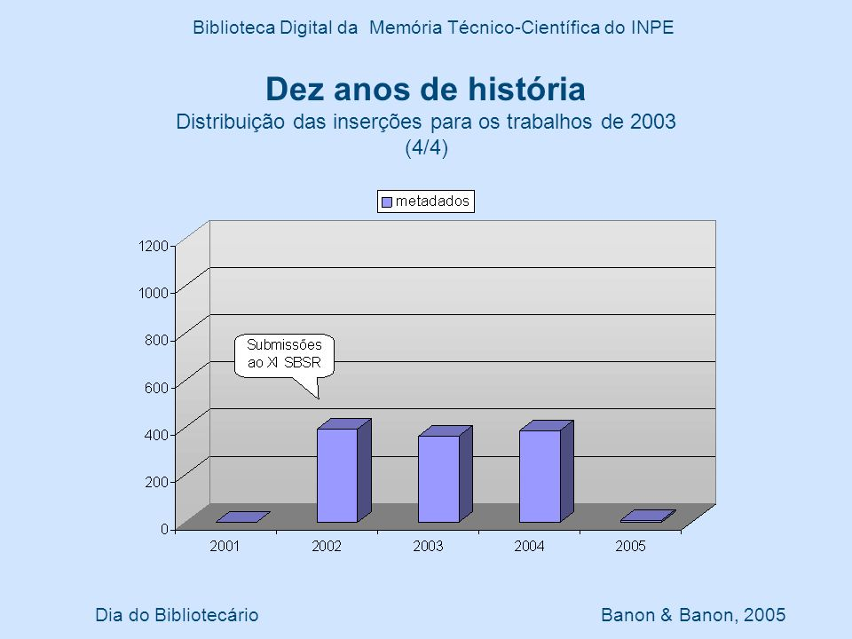 Dez anos de história Distribuição das inserções para os trabalhos de 2003 (4/4) Dia do Bibliotecário Banon & Banon, 2005 Biblioteca Digital da Memória