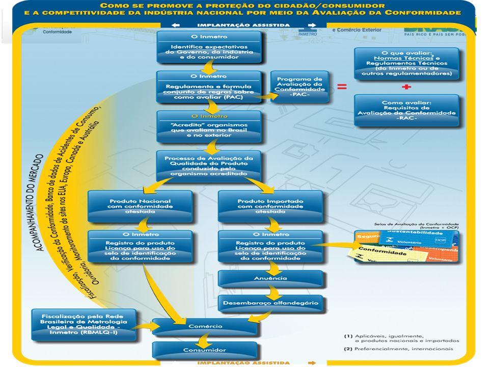 197 mil produtos ostentam o selo do Inmetro Evolução dos PACs