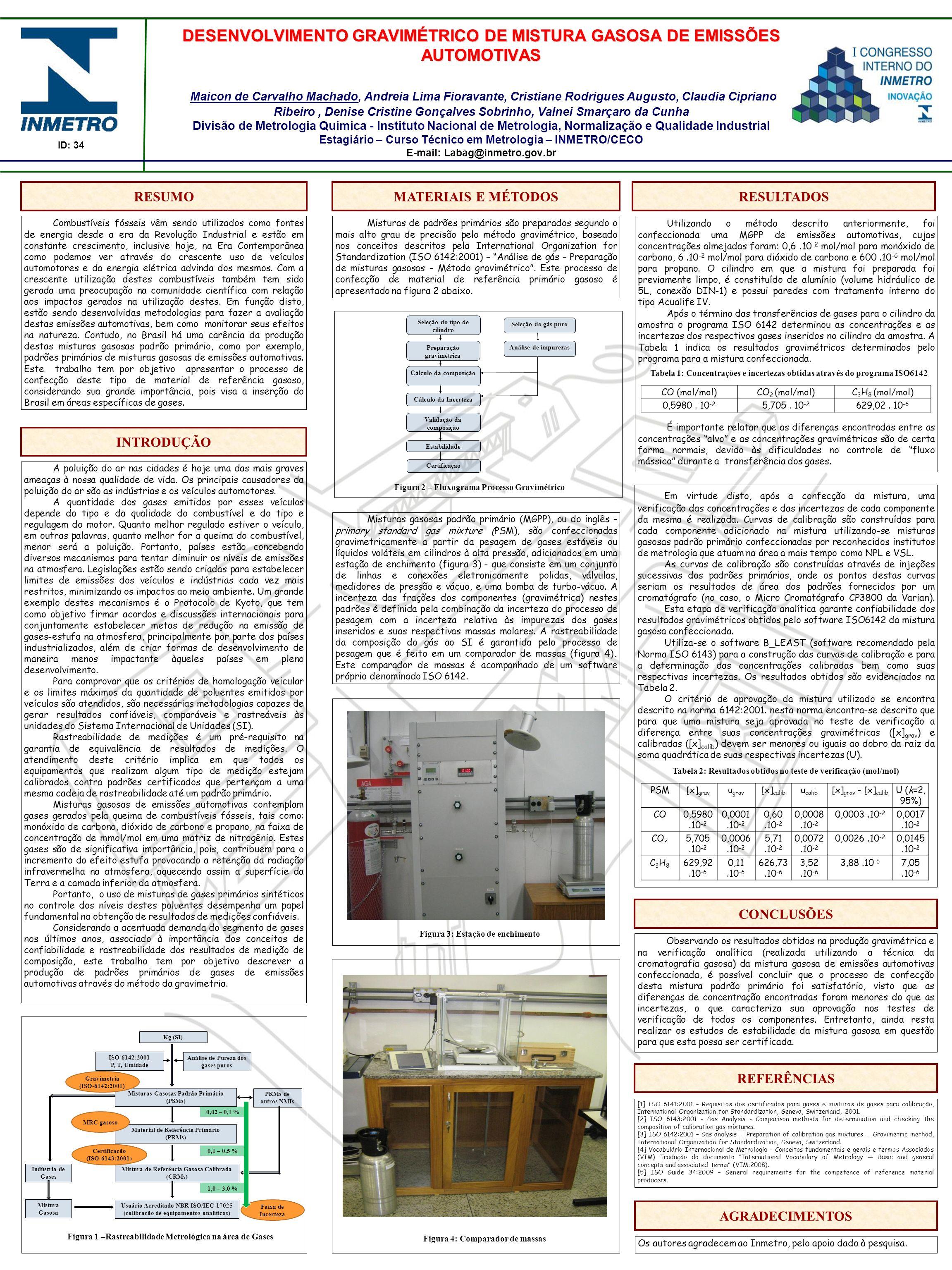 Marca do evento Validação da composição Estabilidade Seleção do tipo de cilindro Seleção do gás puro Preparação gravimétrica Cálculo da composição Cál