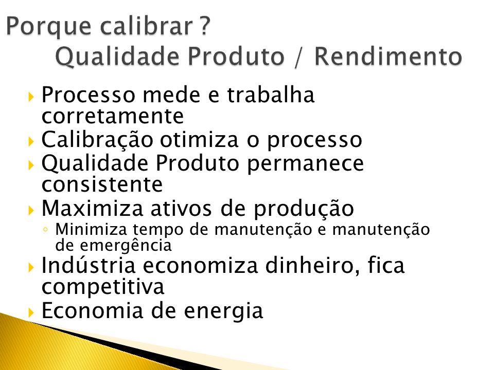 Why Calibrate?? Padrão Indústrial Institulo Petróleo Comércio Internacional Exigência do Cliente Pesos e Medidas Transferência de Malha Fiscal Program