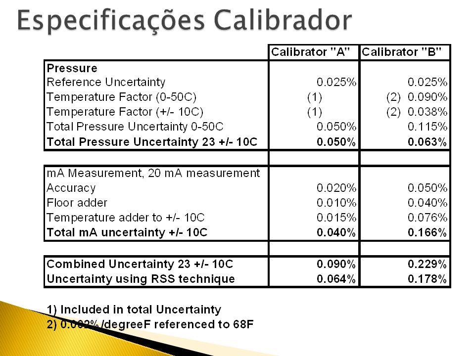 Erros resumidos Data sheet Realize os cálculos para associação dos erros 0.765 psi or 0.25% of 300psi span Accuracy 0.1% RSS = Root-Sum-Square techniq